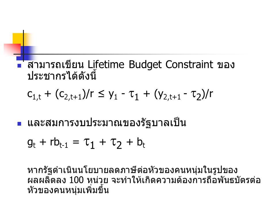 สามารถเขียน Lifetime Budget Constraint ของ ประชากรได้ดังนี้ c 1,t + (c 2,t+1 )/r ≤ y 1 -  1 + (y 2,t+1 -  2 )/r และสมการงบประมาณของรัฐบาลเป็น g t + rb t-1 =  1 +  2 + b t หากรัฐดำเนินนโยบายลดภาษีต่อหัวของคนหนุ่มในรูปของ ผลผลิตลง 100 หน่วย จะทำให้เกิดความต้องการถือพันธบัตรต่อ หัวของคนหนุ่มเพิ่มขึ้น