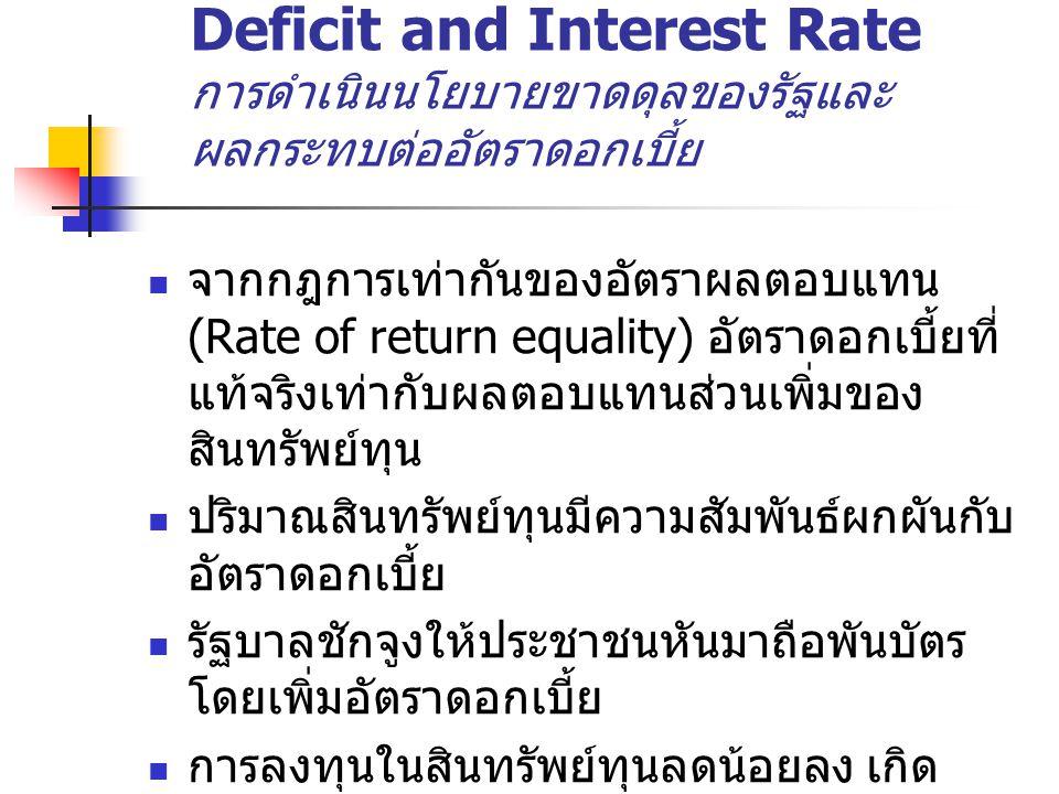 Deficit and Interest Rate การดำเนินนโยบายขาดดุลของรัฐและ ผลกระทบต่ออัตราดอกเบี้ย จากกฎการเท่ากันของอัตราผลตอบแทน (Rate of return equality) อัตราดอกเบี้ยที่ แท้จริงเท่ากับผลตอบแทนส่วนเพิ่มของ สินทรัพย์ทุน ปริมาณสินทรัพย์ทุนมีความสัมพันธ์ผกผันกับ อัตราดอกเบี้ย รัฐบาลชักจูงให้ประชาชนหันมาถือพันบัตร โดยเพิ่มอัตราดอกเบี้ย การลงทุนในสินทรัพย์ทุนลดน้อยลง เกิด Crowding-out of capital