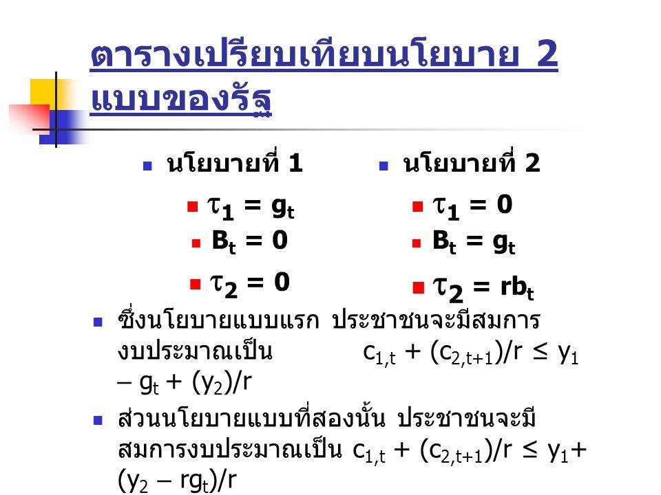 ตารางเปรียบเทียบนโยบาย 2 แบบของรัฐ นโยบายที่ 1  1 = g t B t = 0  2 = 0 นโยบายที่ 2  1 = 0 B t = g t  2 = rb t ซึ่งนโยบายแบบแรก ประชาชนจะมีสมการ งบประมาณเป็น c 1,t + (c 2,t+1 )/r ≤ y 1 – g t + (y 2 )/r ส่วนนโยบายแบบที่สองนั้น ประชาชนจะมี สมการงบประมาณเป็น c 1,t + (c 2,t+1 )/r ≤ y 1 + (y 2 – rg t )/r