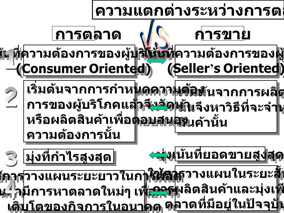 ความแตกต่างระหว่างการตลาดและการขาย การตลาดการขาย เน้นที่ความต้องการของผู้บริโภค (Consumer Oriented) เน้นที่ความต้องการของผู้บริโภค (Consumer Oriented)