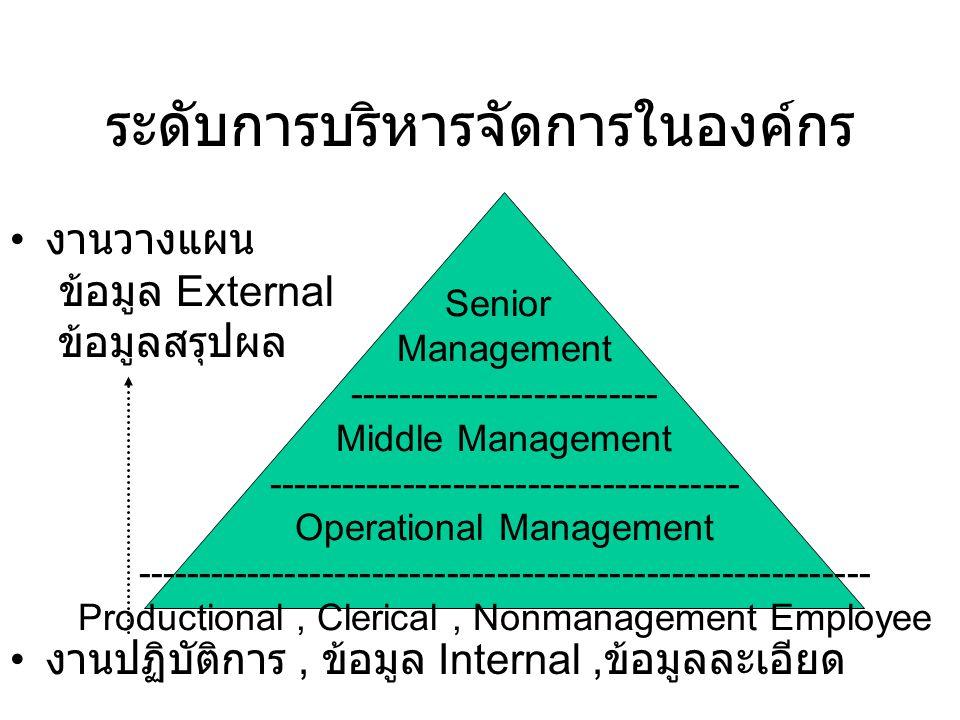 ระดับการบริหารจัดการในองค์กร งานวางแผน ข้อมูล External ข้อมูลสรุปผล งานปฏิบัติการ, ข้อมูล Internal, ข้อมูลละเอียด Senior Management ------------------