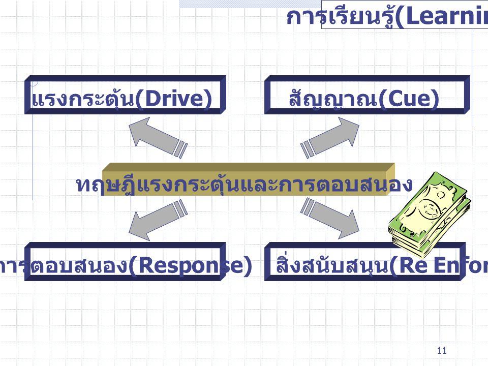 11 การเรียนรู้ (Learning) ทฤษฎีแรงกระตุ้นและการตอบสนอง แรงกระตุ้น (Drive) สัญญาณ (Cue) การตอบสนอง (Response) สิ่งสนับสนุน (Re Enforcement)