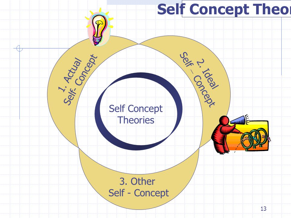 13 Self Concept Theories 1. Actual Self- Concept 2. Ideal Self – Concept 3. Other Self - Concept Self Concept Theories