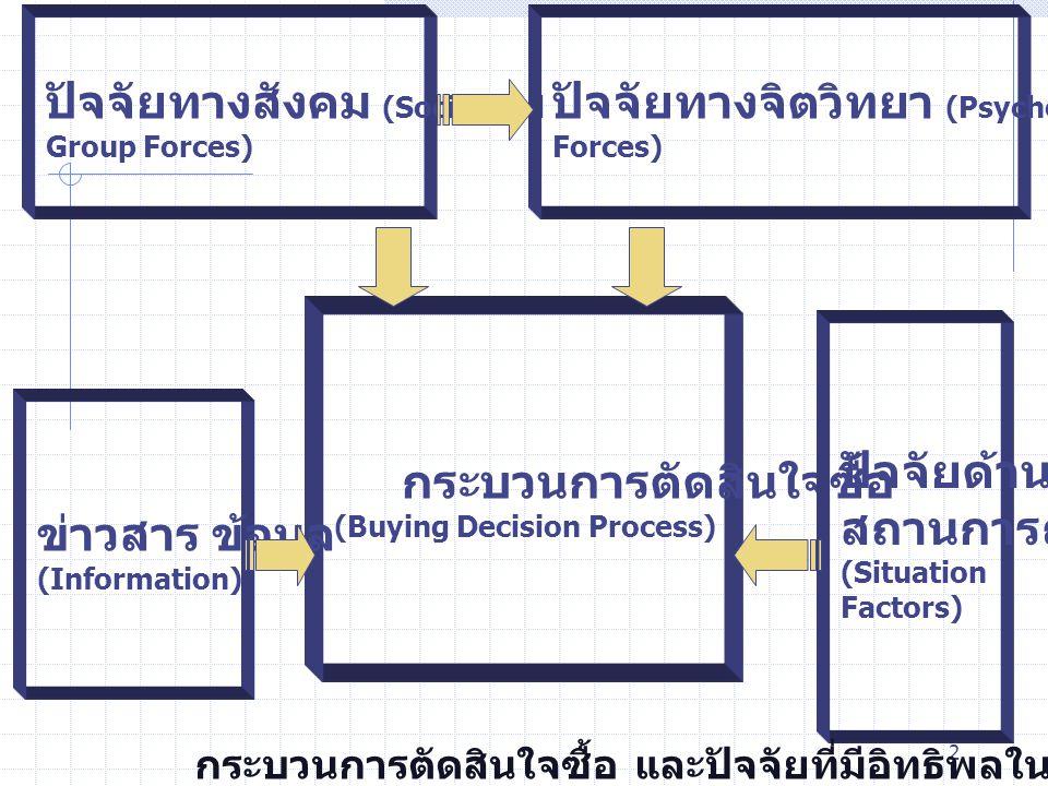 2 กระบวนการตัดสินใจซื้อ (Buying Decision Process) ข่าวสาร ข้อมูล (Information) ปัจจัยด้าน สถานการณ์ (Situation Factors) ปัจจัยทางสังคม (Social and Gro