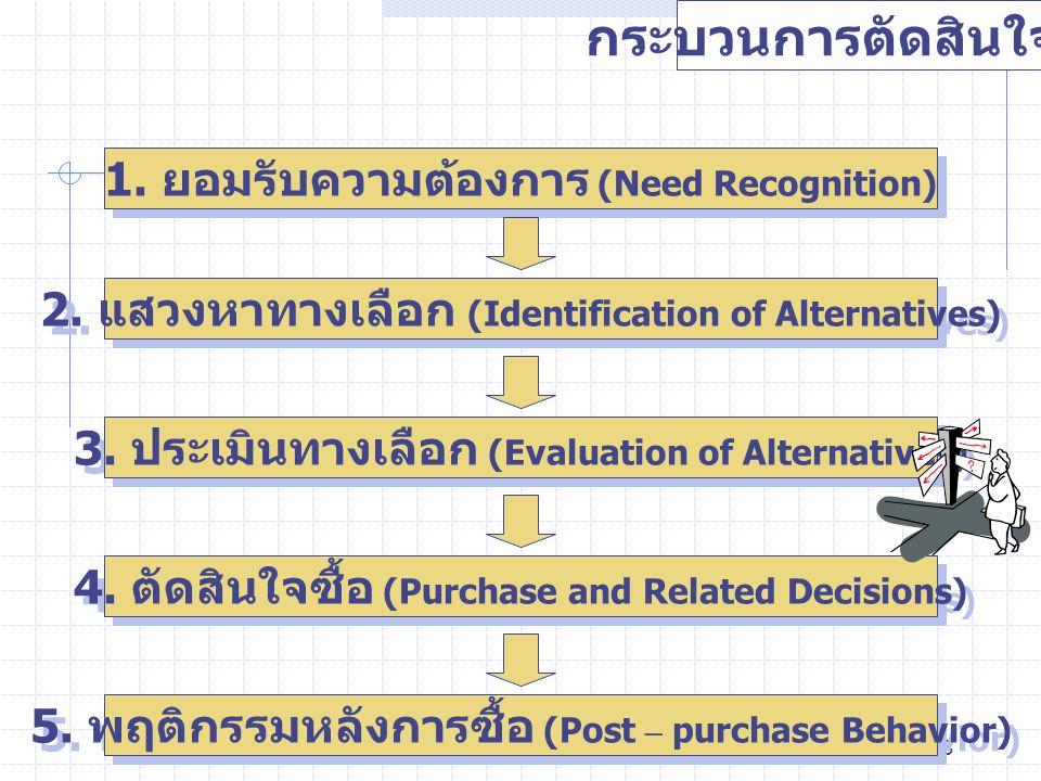 3 กระบวนการตัดสินใจซื้อ 1. ยอมรับความต้องการ (Need Recognition) 2. แสวงหาทางเลือก (Identification of Alternatives) 3. ประเมินทางเลือก (Evaluation of A