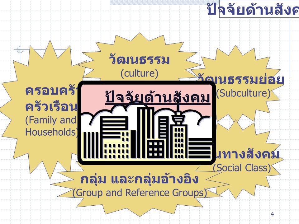 4 ปัจจัยด้านสังคม ครอบครัว และ ครัวเรือน (Family and Households) วัฒนธรรมย่อย (Subculture) วัฒนธรรม (culture) ชั้นทางสังคม (Social Class) กลุ่ม และกลุ