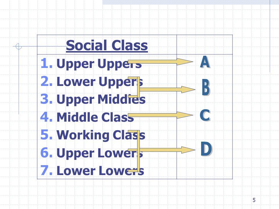 6 กลุ่มและกลุ่มอ้างอิง กลุ่มปฐมภูมิ (Primary Group) กลุ่มทุติยภูมิ (Secondary Group) กลุ่มอ้างอิง (Reference Group)