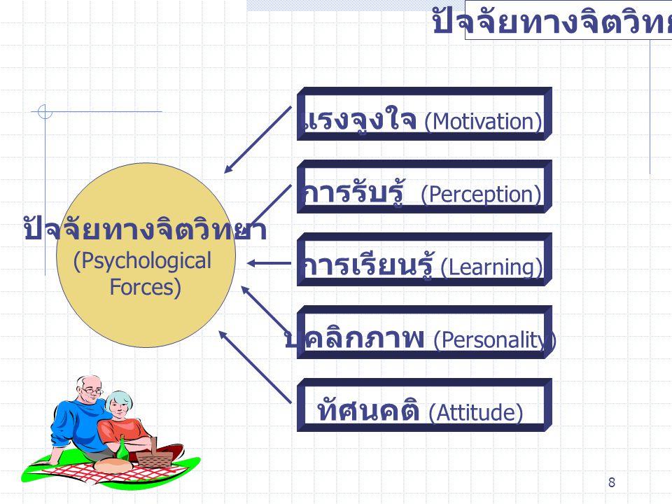 8 ปัจจัยทางจิตวิทยา (Psychological Forces) แรงจูงใจ (Motivation) การรับรู้ (Perception) การเรียนรู้ (Learning) บุคลิกภาพ (Personality) ทัศนคติ (Attitu