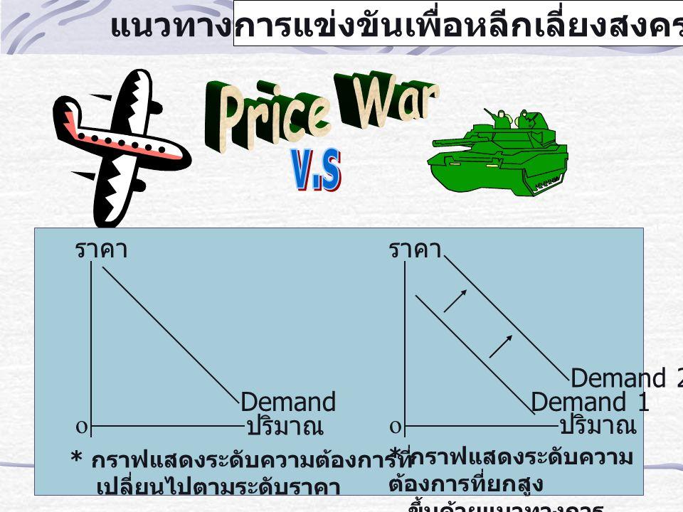 แนวทางการแข่งขันเพื่อหลีกเลี่ยงสงครามราคา ราคา o ปริมาณ Demand ราคา o ปริมาณ Demand 1 Demand 2 * กราฟแสดงระดับความต้องการที่ เปลี่ยนไปตามระดับราคา * ก