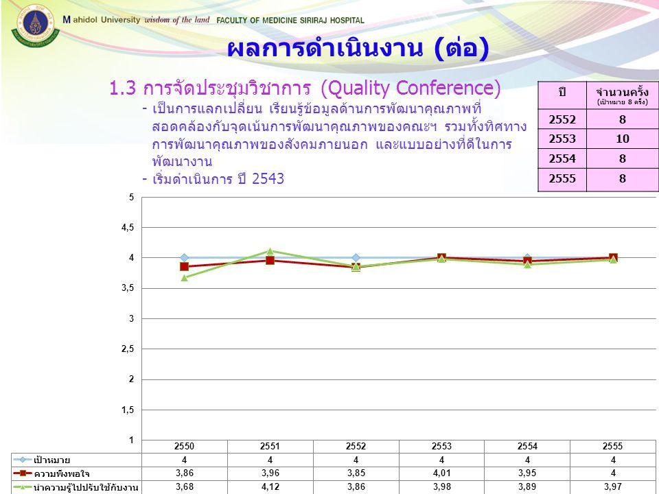 ปีจำนวนครั้ง (เป้าหมาย 8 ครั้ง) 25528 255310 25548 25558 1.3 การจัดประชุมวิชาการ (Quality Conference) - เป็นการแลกเปลี่ยน เรียนรู้ข้อมูลด้านการพัฒนาคุ