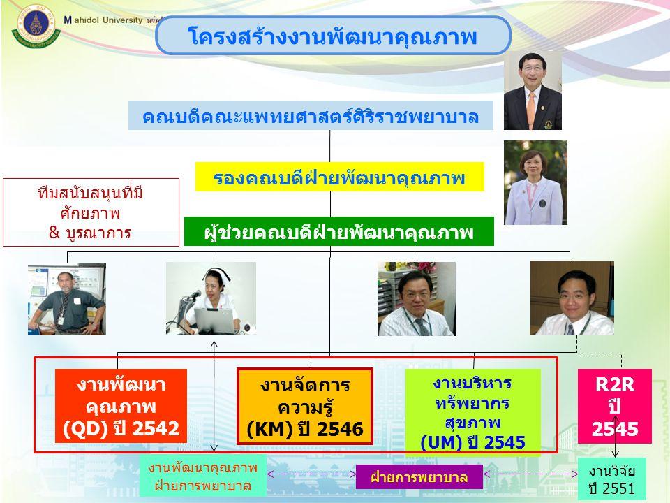คณบดีคณะแพทยศาสตร์ศิริราชพยาบาล รองคณบดีฝ่ายพัฒนาคุณภาพ ผู้ช่วยคณบดีฝ่ายพัฒนาคุณภาพ งานจัดการ ความรู้ (KM) ปี 2546 R2R ปี 2545 งานบริหาร ทรัพยากร สุขภ