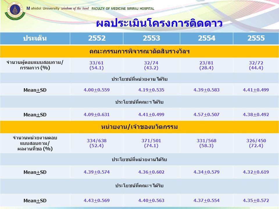 ประเด็น2552255325542555 คณะกรรมการพิจารณาตัดสินรางวัลฯ จำนวนผู้ตอบแบบสอบถาม/ กรรมการ (%) 33/61 (54.1) 32/74 (43.2) 23/81 (28.4) 32/72 (44.4) ประโยชน์ท