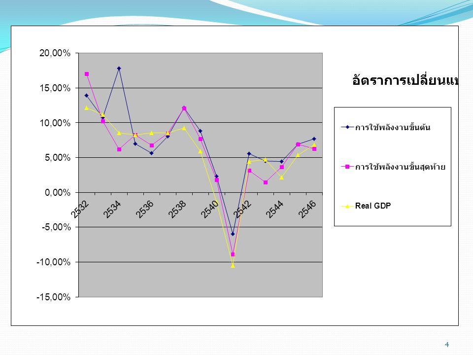 พลังงานกับเศรษฐกิจ ไทย 5