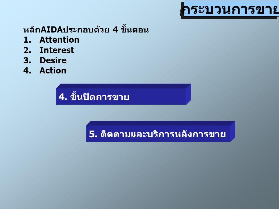 กระบวนการขาย หลักAIDAประกอบด้วย 4 ขั้นตอน 1.Attention 2.Interest 3.Desire 4.Action 4.