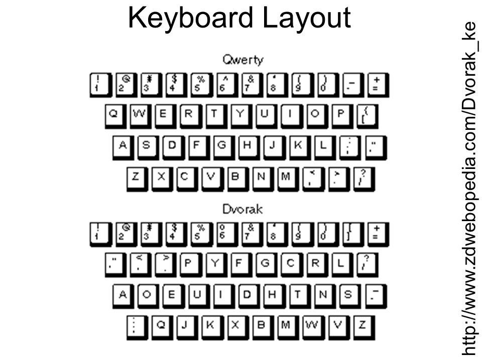 Keyboard Layout http://www.zdwebopedia.com/Dvorak_ke yboard.htm