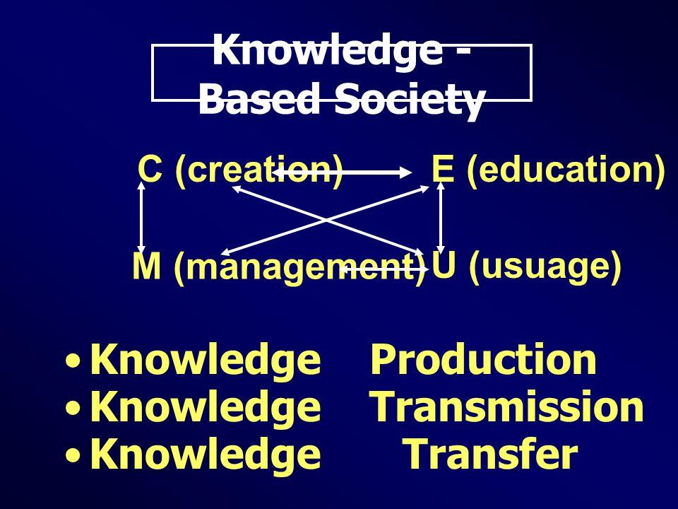 Knowledge - Based Society Knowledge Production Knowledge Transmission Knowledge Transfer C (creation)E (education) M (management) U (usuage)