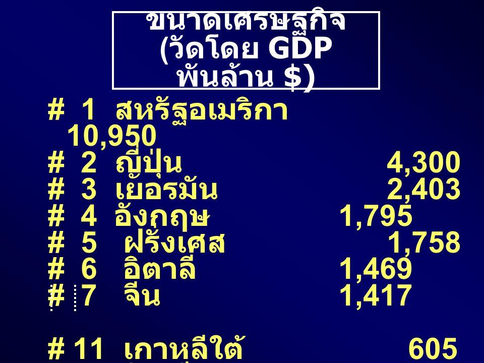 ขนาดเศรษฐกิจ ( วัดโดย GDP พันล้าน $) # 1 สหรัฐอเมริกา 10,950 # 2 ญี่ปุ่น 4,300 # 3 เยอรมัน 2,403 # 4 อังกฤษ 1,795 # 5 ฝรั่งเศส 1,758 # 6 อิตาลี 1,469 # 7 จีน 1,417 # 11 เกาหลีใต้ 605 # 12 อินเดีย 600