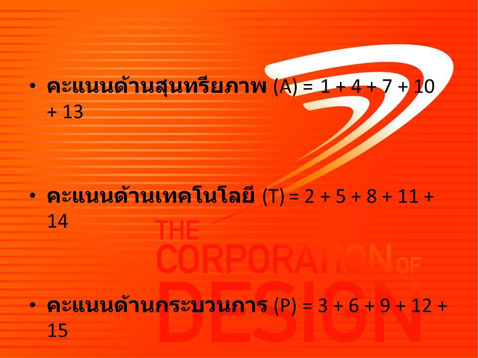 คะแนนด้านสุนทรียภาพ (A) = 1 + 4 + 7 + 10 + 13 คะแนนด้านเทคโนโลยี (T) = 2 + 5 + 8 + 11 + 14 คะแนนด้านกระบวนการ (P) = 3 + 6 + 9 + 12 + 15