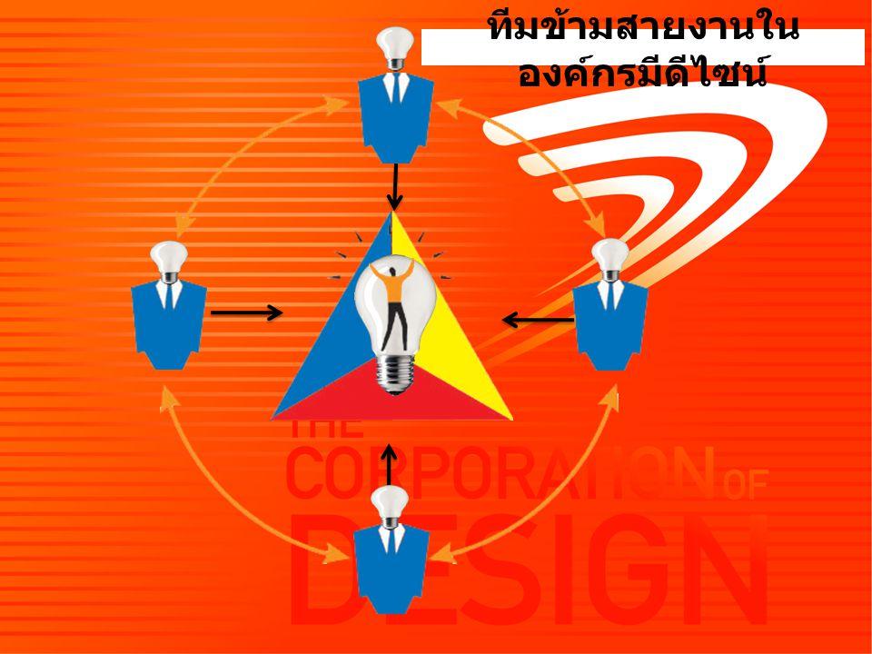 เริ่มต้นสร้างทีม ผู้นำ – รอบรู้ มีความสามารถ เป็นที่ไว้เนื้อเชื่อใจ – ทำหน้าที่เสมือนแม่เหล็กดึงดูดเพื่อนร่วม ทีม – มีประสิทธิภาพในการสื่อสาร – สวมบทกระบวนกร (Facilitator)