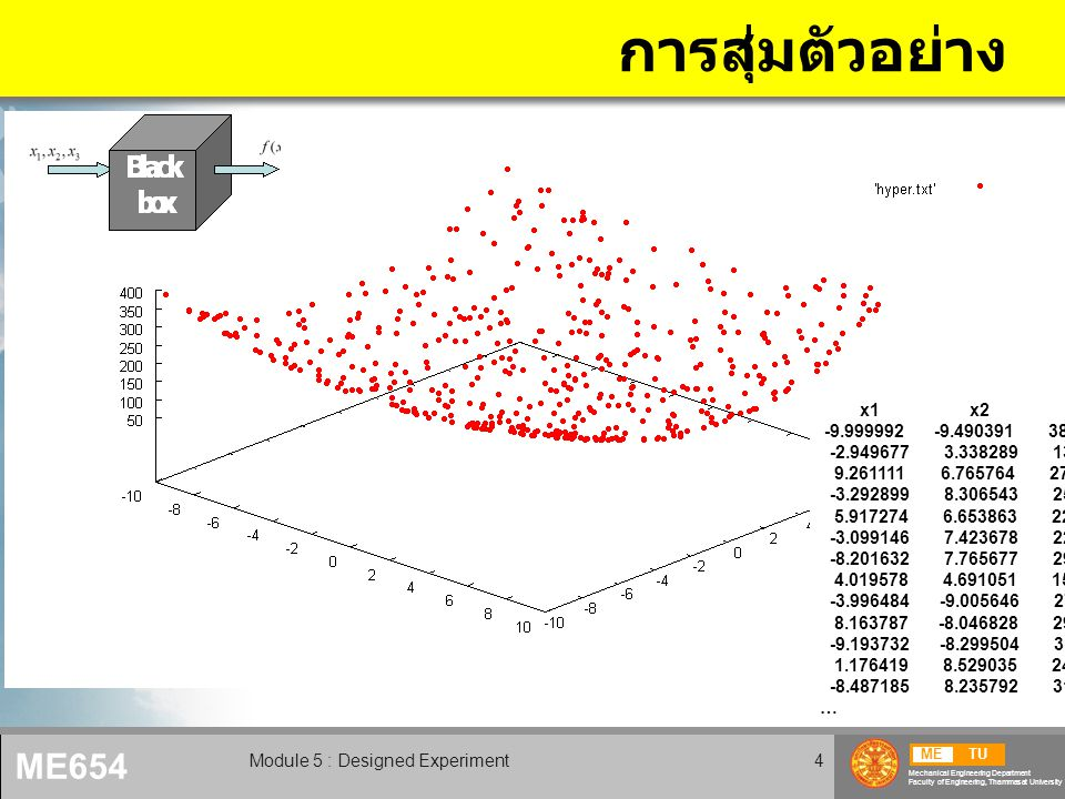 METU Mechanical Engineering Department Faculty of Engineering, Thammasat University ME654 Module 5 : Designed Experiment4 การสุ่มตัวอย่าง x1 x2 f -9.999992 -9.490391 380.3316 -2.949677 3.338289 130.4026 9.261111 6.765764 278.7115 -3.292899 8.306543 251.5385 5.917274 6.653863 224.6487 -3.099146 7.423678 222.5532 -8.201632 7.765677 290.8665 4.019578 4.691051 157.1696 -3.996484 -9.005646 276.9543 8.163787 -8.046828 293.2059 -9.193732 -8.299504 319.5811 1.176419 8.529035 249.2148 -8.487185 8.235792 310.4728 …