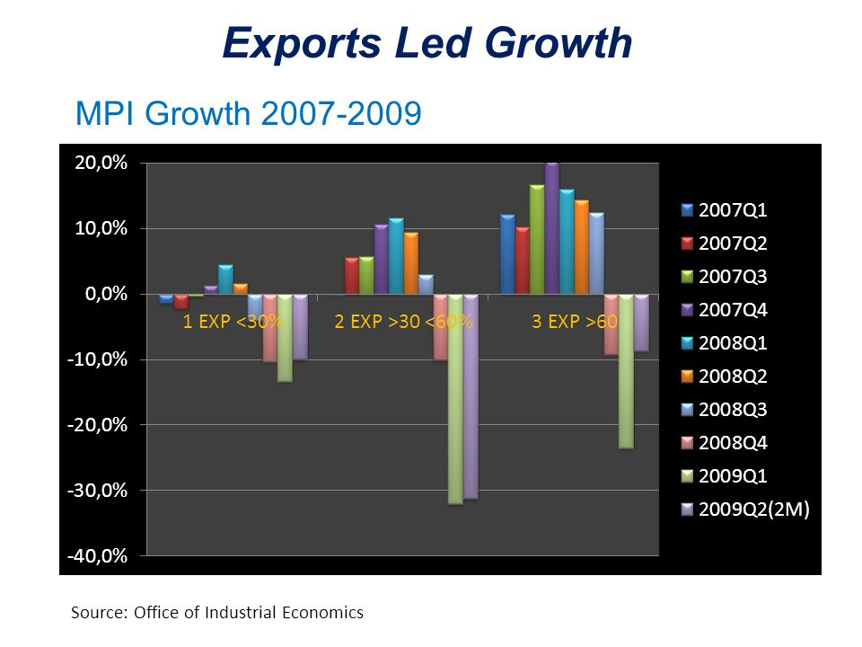 Exports Led Growth Source: Office of Industrial Economics MPI Growth 2007-2009