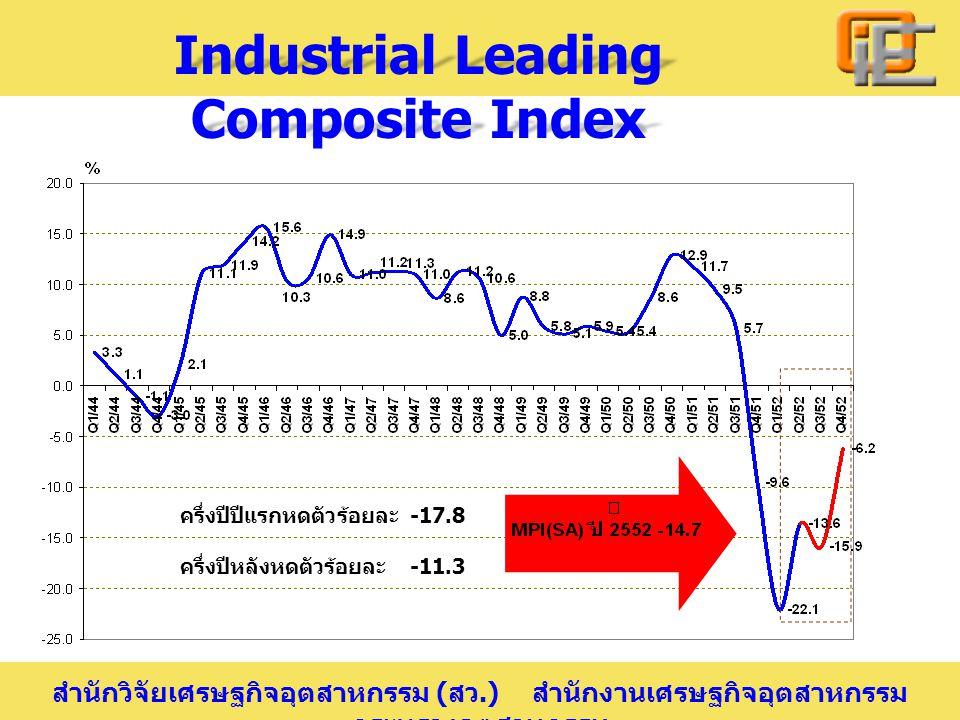 สำนักวิจัยเศรษฐกิจอุตสาหกรรม ( สว.) สำนักงานเศรษฐกิจอุตสาหกรรม กระทรวงอุตสาหกรรม Industrial Leading Composite Index ครึ่งปีปีแรกหดตัวร้อยละ -17.8 ครึ่งปีหลังหดตัวร้อยละ -11.3