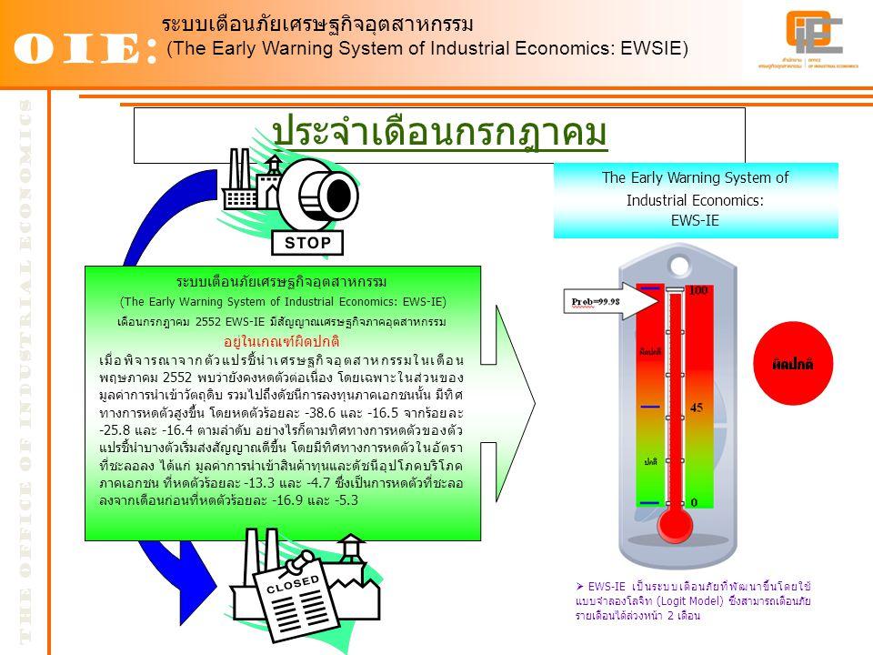 ประจำเดือนกรกฎาคม The Early Warning System of Industrial Economics: EWS-IE OIE: The OFFICE OF INDUSTRIAL ECONOMICS  EWS-IE เป็นระบบเตือนภัยที่พัฒนาขึ้นโดยใช้ แบบจำลองโลจิท (Logit Model) ซึ่งสามารถเตือนภัย รายเดือนได้ล่วงหน้า 2 เดือน ระบบเตือนภัยเศรษฐกิจอุตสาหกรรม (The Early Warning System of Industrial Economics: EWS-IE) เดือนกรกฎาคม 2552 EWS-IE มีสัญญาณเศรษฐกิจภาคอุตสาหกรรม อยู่ในเกณฑ์ผิดปกติ เมื่อพิจารณาจากตัวแปรชี้นำเศรษฐกิจอุตสาหกรรมในเดือน พฤษภาคม 2552 พบว่ายังคงหดตัวต่อเนื่อง โดยเฉพาะในส่วนของ มูลค่าการนำเข้าวัตถุดิบ รวมไปถึงดัชนีการลงทุนภาคเอกชนนั้น มีทิศ ทางการหดตัวสูงขึ้น โดยหดตัวร้อยละ -38.6 และ -16.5 จากร้อยละ -25.8 และ -16.4 ตามลำดับ อย่างไรก็ตามทิศทางการหดตัวของตัว แปรชี้นำบางตัวเริ่มส่งสัญญาณดีขึ้น โดยมีทิศทางการหดตัวในอัตรา ที่ชะลอลง ได้แก่ มูลค่าการนำเข้าสินค้าทุนและดัชนีอุปโภคบริโภค ภาคเอกชน ที่หดตัวร้อยละ -13.3 และ -4.7 ซึ่งเป็นการหดตัวที่ชะลอ ลงจากเดือนก่อนที่หดตัวร้อยละ -16.9 และ -5.3 ระบบเตือนภัยเศรษฐกิจอุตสาหกรรม (The Early Warning System of Industrial Economics: EWSIE)