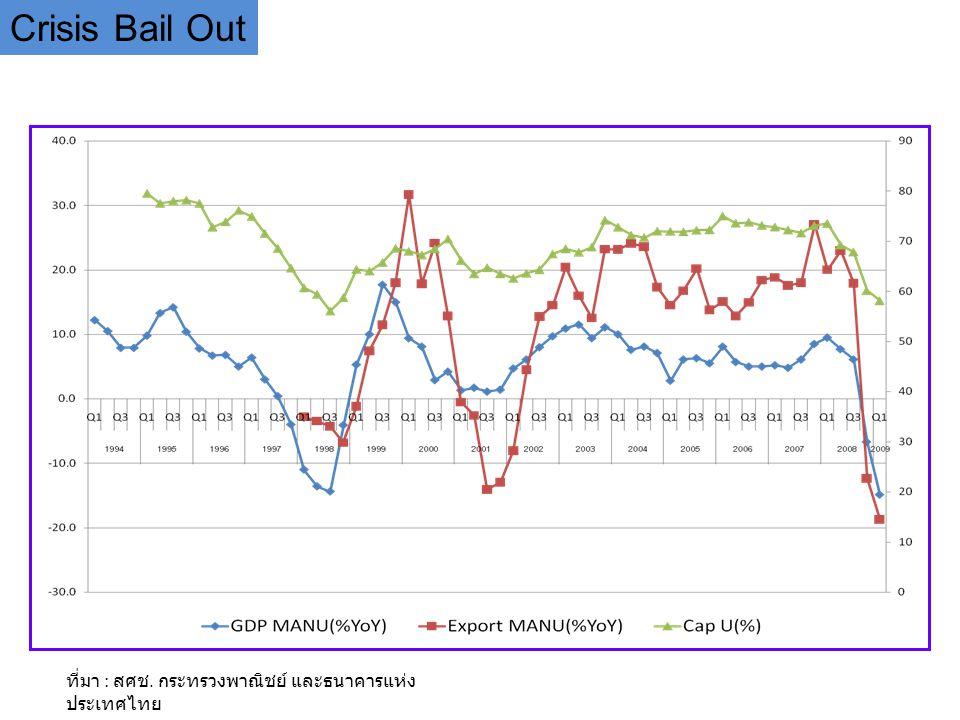 ที่มา : สศช. กระทรวงพาณิชย์ และธนาคารแห่ง ประเทศไทย Crisis Bail Out