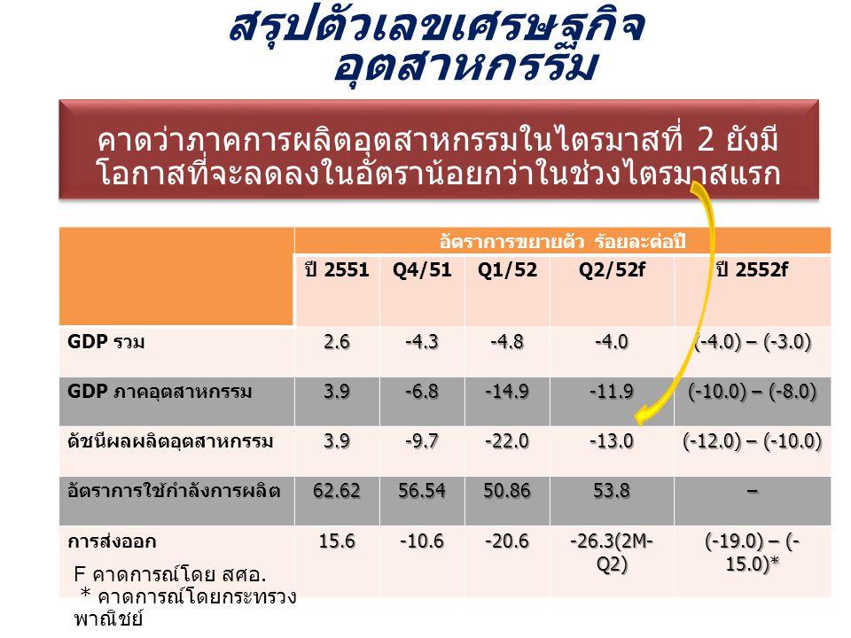 อัตราการขยายตัว ร้อยละต่อปี ปี 2551 Q4/51Q1/52Q2/52f ปี 2552f GDP รวม2.6-4.3-4.8-4.0 (-4.0) – (-3.0) GDP ภาคอุตสาหกรรม3.9-6.8-14.9-11.9 (-10.0) – (-8.0) ดัชนีผลผลิตอุตสาหกรรม3.9-9.7-22.0-13.0 (-12.0) – (-10.0) อัตราการใช้กำลังการผลิต62.6256.5450.8653.8– การส่งออก15.6-10.6-20.6 -26.3(2M- Q2) (-19.0) – (- 15.0)* สรุปตัวเลขเศรษฐกิจ อุตสาหกรรม คาดว่าภาคการผลิตอุตสาหกรรมในไตรมาสที่ 2 ยังมี โอกาสที่จะลดลงในอัตราน้อยกว่าในช่วงไตรมาสแรก F คาดการณ์โดย สศอ.