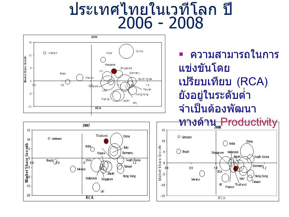 ประเทศไทยในเวทีโลก ปี 2006 - 2008  ความสามารถในการ แข่งขันโดย เปรียบเทียบ (RCA) ยังอยู่ในระดับต่ำ จำเป็นต้องพัฒนา ทางด้าน Productivity