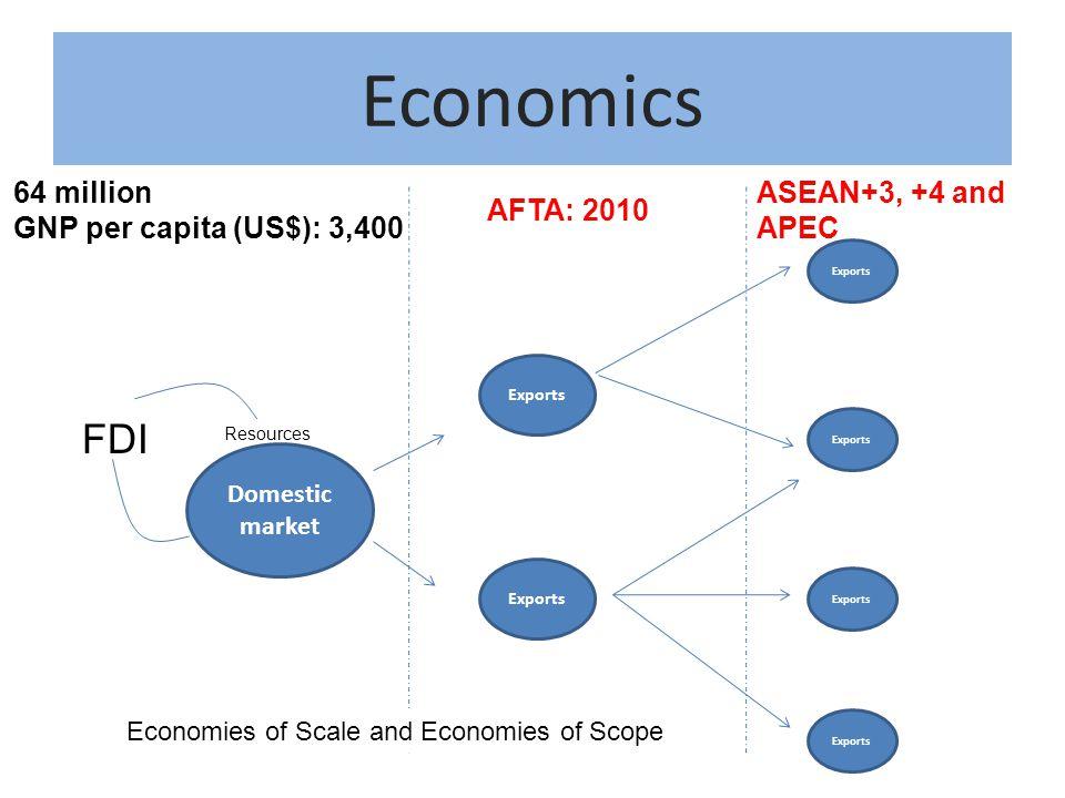 Economics Domestic market FDI Resources Exports 64 million GNP per capita (US$): 3,400 AFTA: 2010 ASEAN+3, +4 and APEC Exports Economies of Scale and Economies of Scope