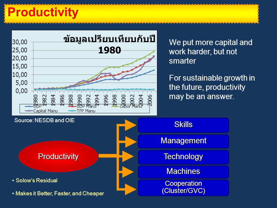 Productivity Source: NESDB and OIE We put more capital and work harder, but not smarter For sustainable growth in the future, productivity may be an answer.