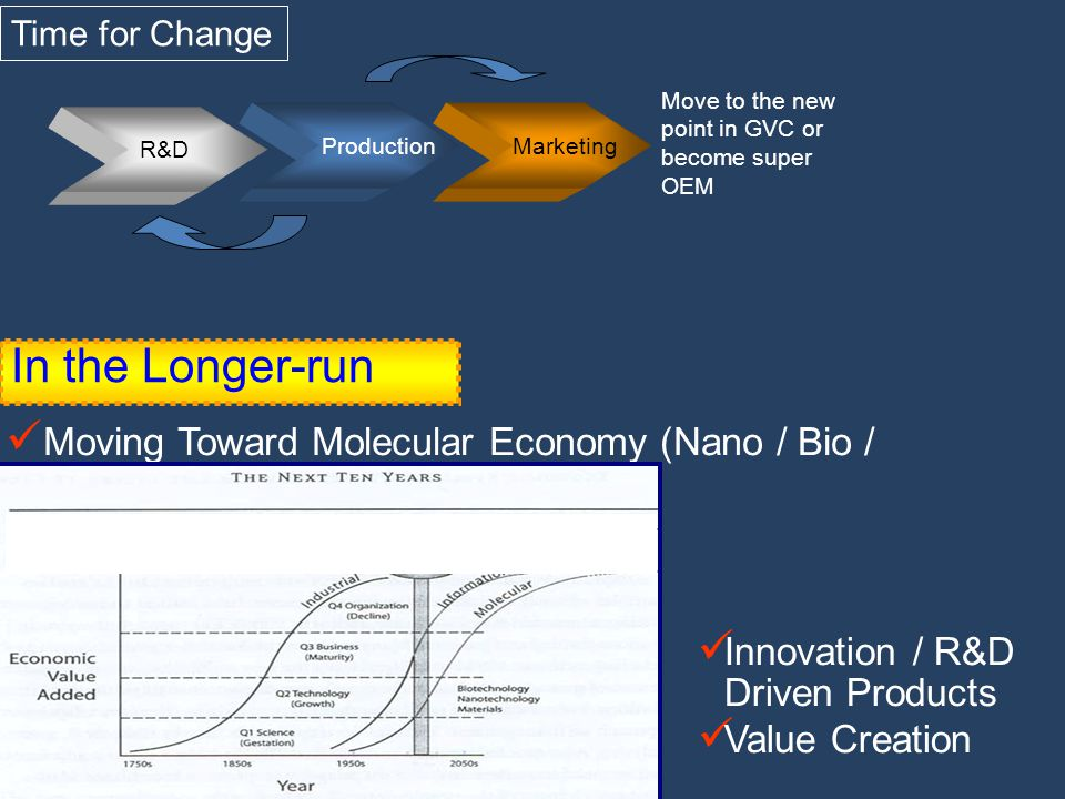 In the Longer-run Moving Toward Molecular Economy (Nano / Bio / Material) Innovation / R&D Driven Products Value Creation Production Marketing R&D Mov