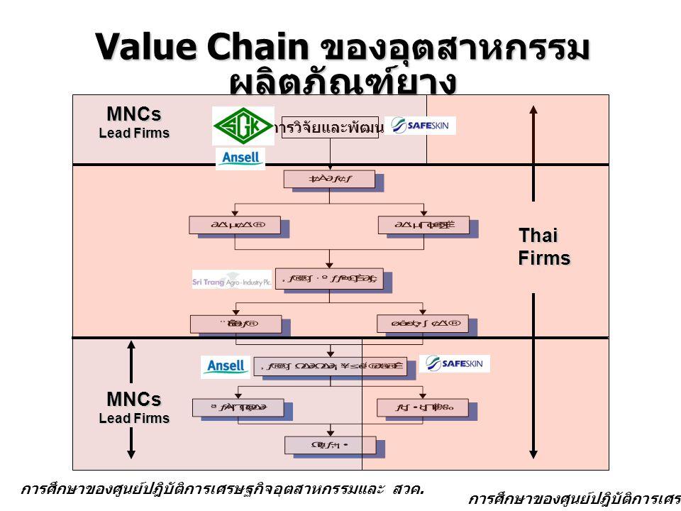 Value Chain ของอุตสาหกรรม ผลิตภัณฑ์ยาง MNCs Lead Firms ThaiFirms การวิจัยและพัฒนา MNCs Lead Firms การศึกษาของศูนย์ปฎิบัติการเศรษฐกิจอุตสาหกรรม การศึกษาของศูนย์ปฎิบัติการเศรษฐกิจอุตสาหกรรมและ สวค.