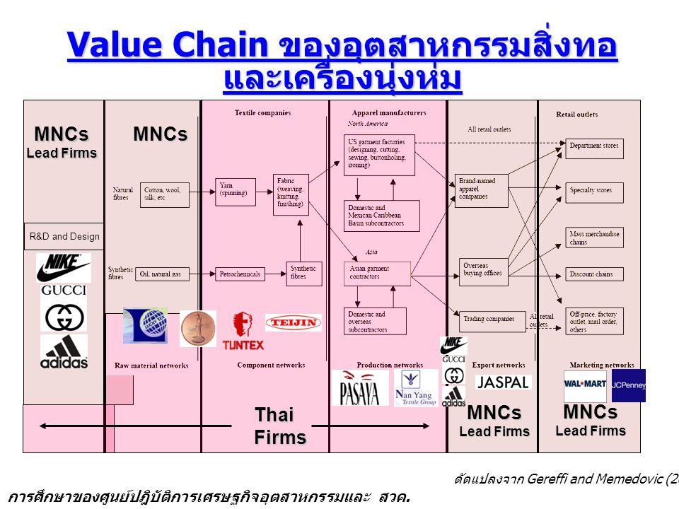 Value Chain ของอุตสาหกรรมสิ่งทอ และเครื่องนุ่งห่ม Value Chain ของอุตสาหกรรมสิ่งทอ และเครื่องนุ่งห่ม ดัดแปลงจาก Gereffi and Memedovic (2003) R&D and Design MNCs ThaiFirms MNCs Lead Firms MNCs MNCs การศึกษาของศูนย์ปฎิบัติการเศรษฐกิจอุตสาหกรรมและ สวค.