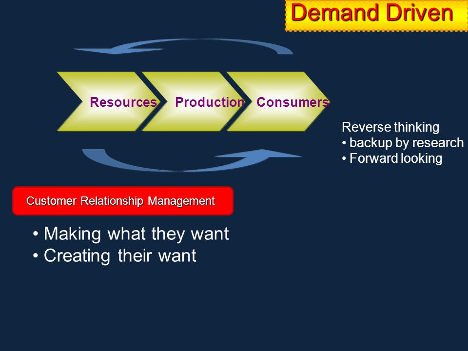 Demand Driven Customer Relationship Management Resources Production Consumers Making what they want Creating their want Reverse thinking backup by research Forward looking