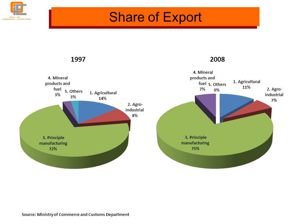 Source: Ministry of Commerce and Customs Department Share of Export