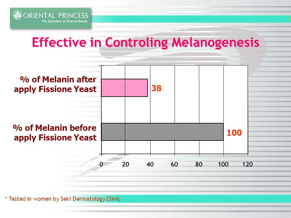 * Tested in women by Seki Dermatology Clinic 020406080100120 % of Melanin after apply Fissione Yeast % of Melanin before apply Fissione Yeast Effective in Controling Melanogenesis 38 100