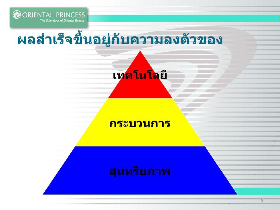 Oriental Princess : Product Development Our Network Kolmar Group