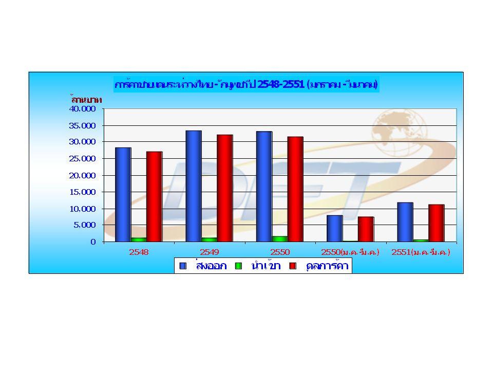 มูลค่า ( ล้านบาท ) อัตราการเปลี่ยนแปลง ( ร้อย ละ ) สัดส่วน ( ร้อยละ ) รายการ 254825492550 2550( ม.