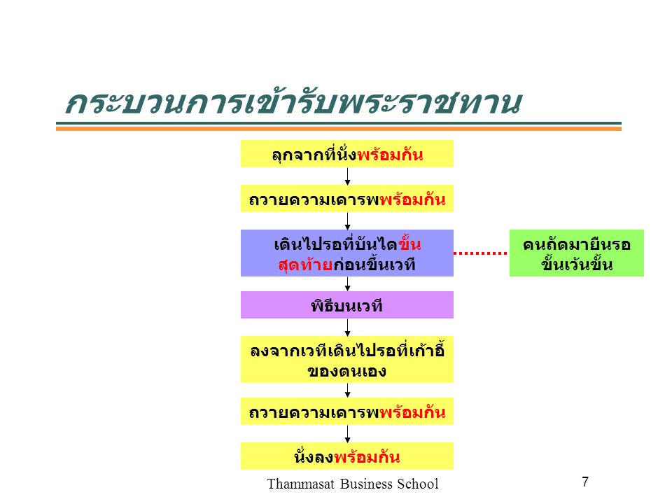 Thammasat Business School 8 พิธีบนเวที ที่ประทับ 1 2 3 4 ถวายความเคารพ ณ จุด 1 และ 4 เท่านั้น เอางานก่อนรับใบ ปริญญา
