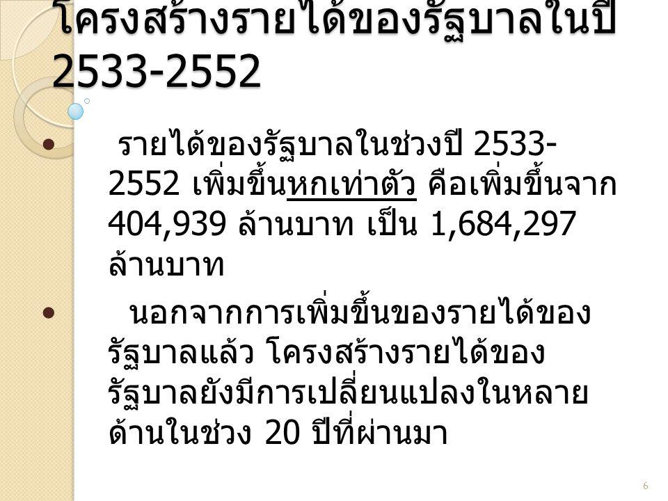 โครงสร้างรายได้ของรัฐบาลในปี 2533-2552 6 รายได้ของรัฐบาลในช่วงปี 2533- 2552 เพิ่มขึ้นหกเท่าตัว คือเพิ่มขึ้นจาก 404,939 ล้านบาท เป็น 1,684,297 ล้านบาท