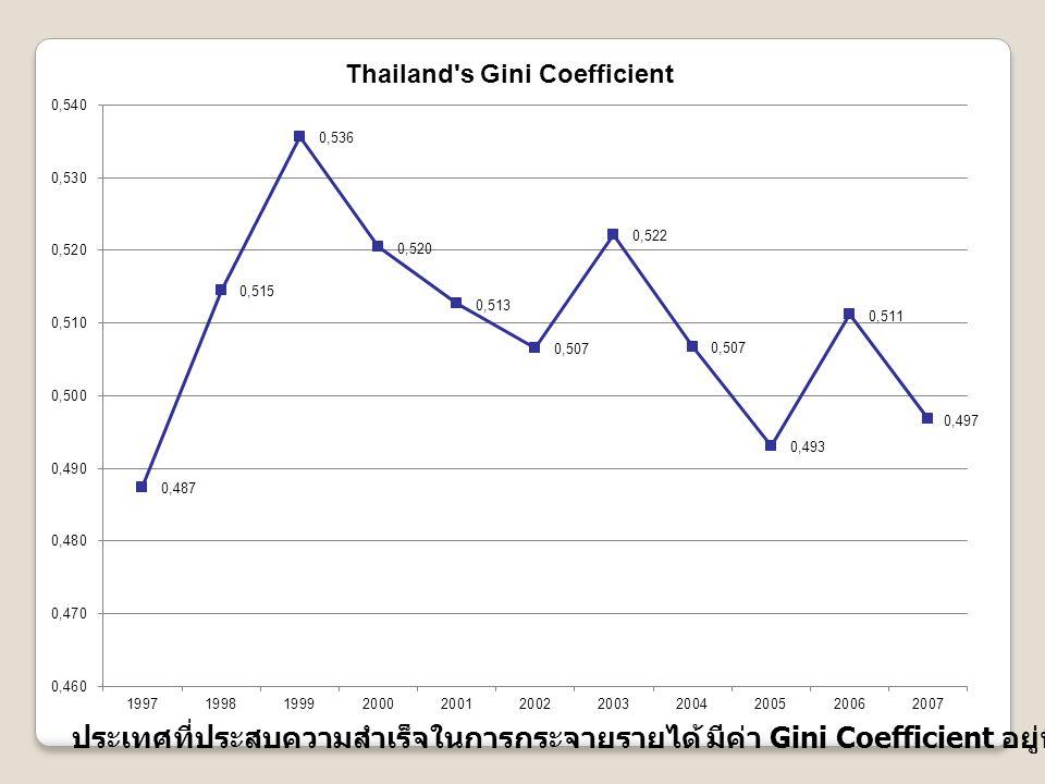 ประเทศที่ประสบความสำเร็จในการกระจายรายได้ มีค่า Gini Coefficient อยู่ที่ประมาณ 0.25-0.3 เท่านั้น