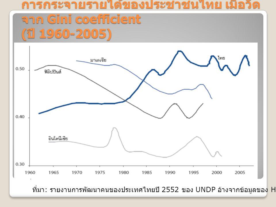 การกระจายรายได้ของประชาชนไทย เมื่อวัด จาก Gini coefficient ( ปี 1960-2005) ที่มา : รายงานการพัฒนาคนของประเทศไทยปี 2552 ของ UNDP อ้างจากข้อมูลของ Hal H