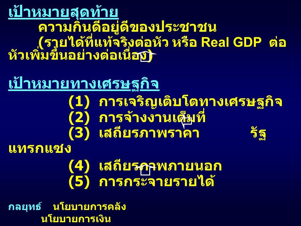 เป้าหมายสุดท้าย ความกินดีอยู่ดีของประชาชน ( รายได้ที่แท้จริงต่อหัว หรือ Real GDP ต่อ หัวเพิ่มขึ้นอย่างต่อเนื่อง ) เป้าหมายทางเศรษฐกิจ (1) การเจริญเติบโตทางเศรษฐกิจ (2) การจ้างงานเต็มที่ (3) เสถียรภาพราคา รัฐ แทรกแซง (4) เสถียรภาพภายนอก (5) การกระจายรายได้ กลยุทธ์ นโยบายการคลัง นโยบายการเงิน นโยบายการเงินระหว่างประเทศ รายจ่ายรวมในระบบเศรษฐกิจ ( C, I, G, X-M ) เป็นตัวกำหนด ระดับกิจกรรมทางเศรษฐกิจ