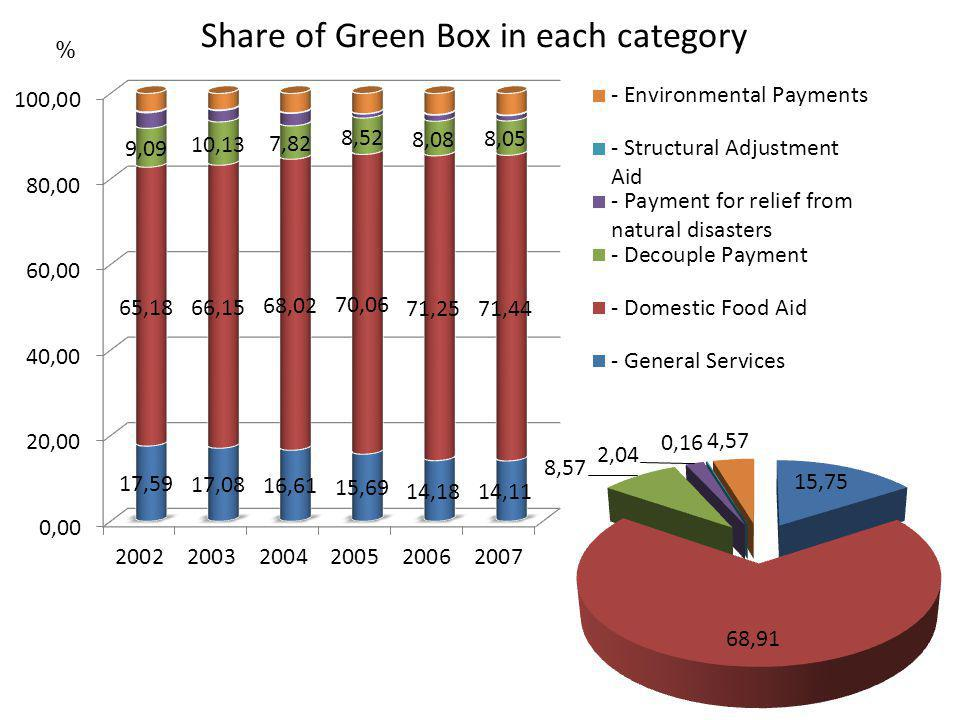 Share of Green Box in each category %