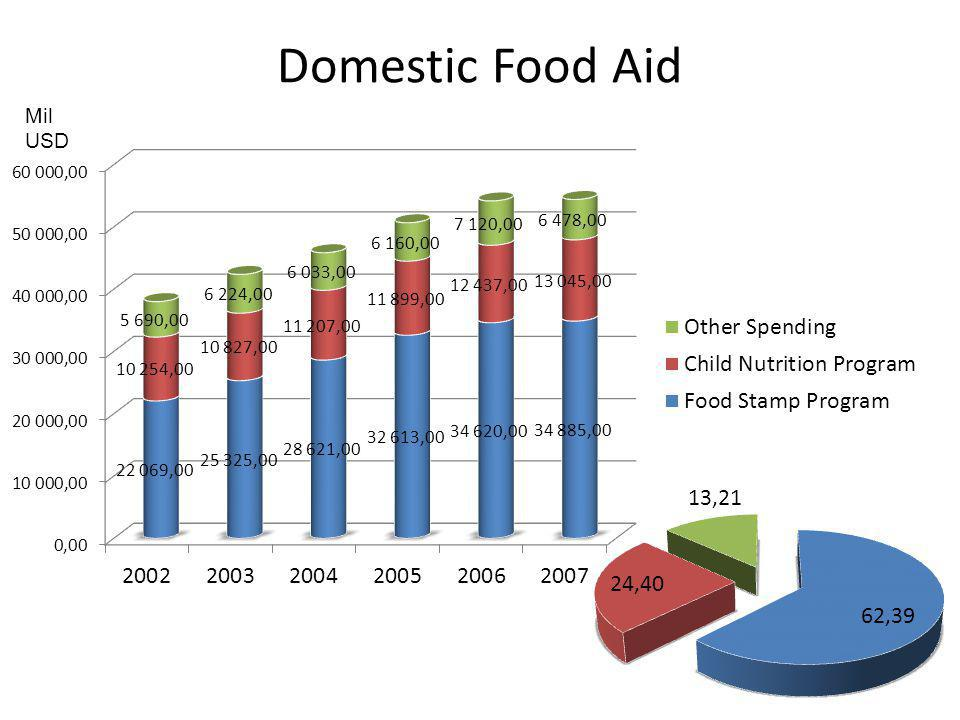 Domestic Food Aid Mil USD