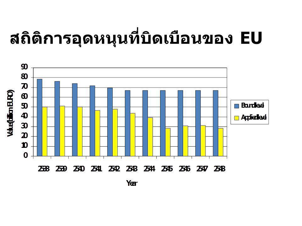 สถิติการอุดหนุนที่บิดเบือนของ EU
