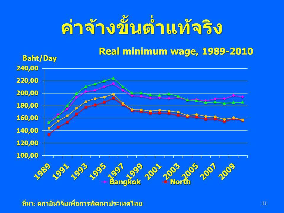 ค่าจ้างขั้นต่ำแท้จริง 11 ที่มา : สถาบันวิจัยเพื่อการพัฒนาประเทศไทย