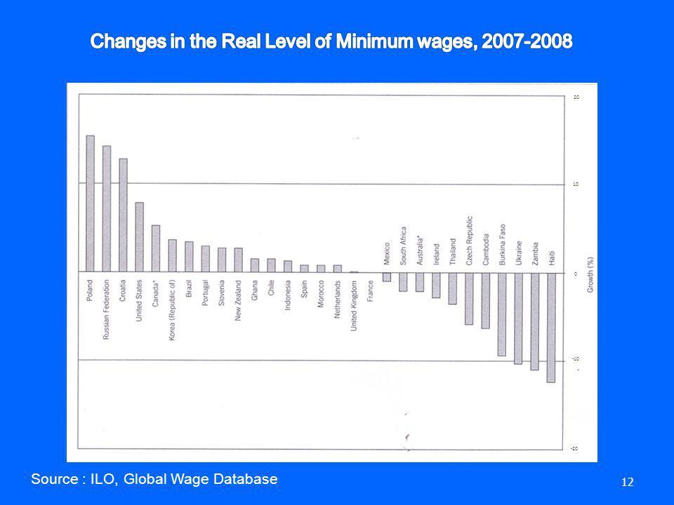 12 Source : ILO, Global Wage Database -10 0 10 20 -20